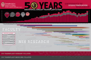 Media Solutions; Illustration; University of Wisconsin; School of Medicine and Public Health; UW-Madison; Infographics, timeline, Abdominal organ, transplantation