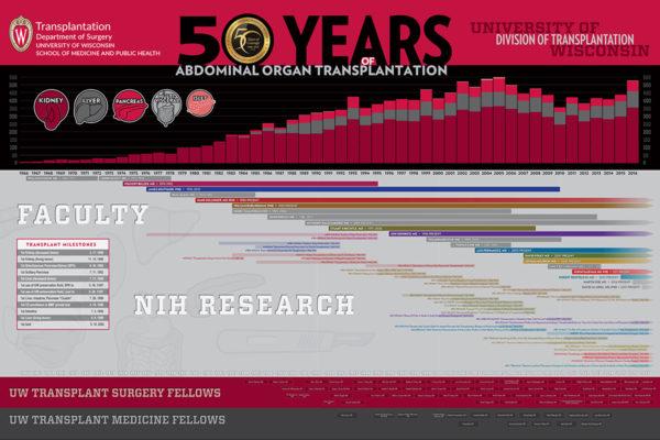Media Solutions; Illustration; University of Wisconsin; School of Medicine and Public Health; UW-Madison; Infographics, timeline, Abdominal organ, transplantation