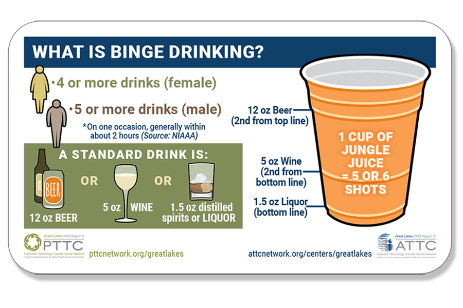 Informational graphic in form of wallet card about binge drinking. From PTTC and ATTC. Graphics/design by S.V. Medaris for Media Solutions